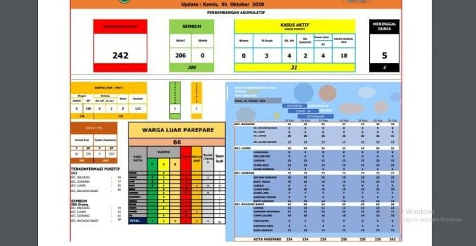 UPDATE : 242 Kasus Terkonfirmasi Positif Covid-19 di Parepare